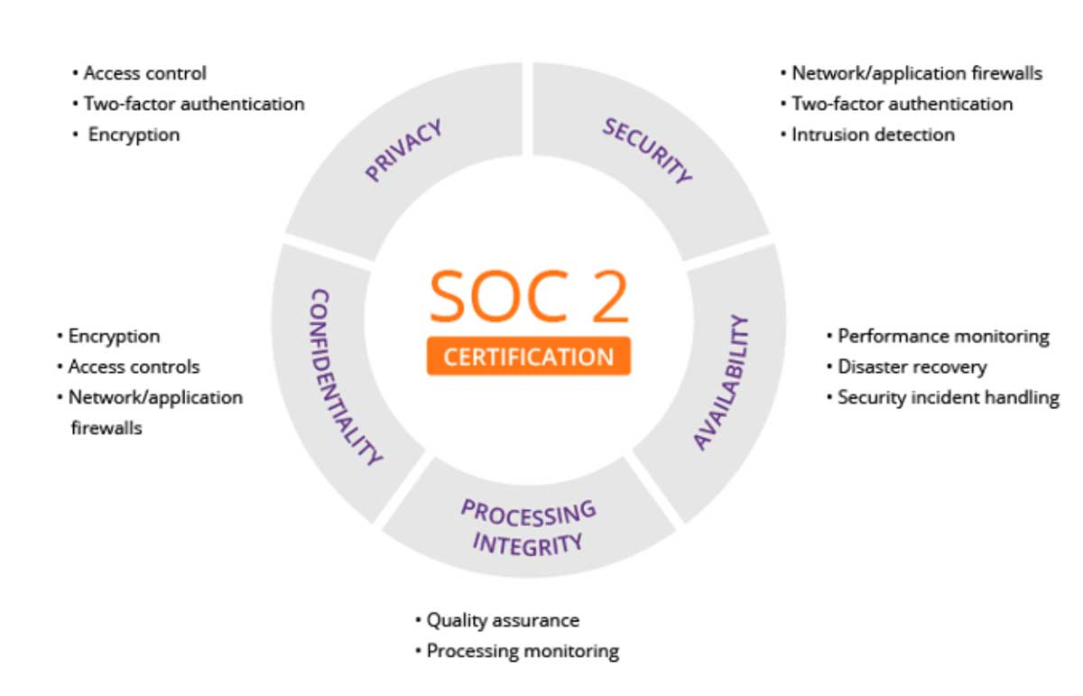 SCO 2 Certification